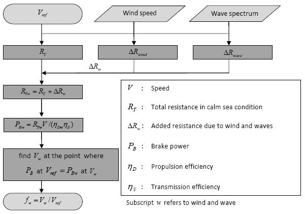 796 Guidelines for the calculation of the coefficient fw for