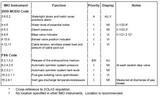 Code on alerts and indicators, 2009 - Netherlands Regulatory