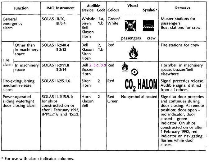 Code on Alarms and Indicators, 1995 (Revoked) - Netherlands
