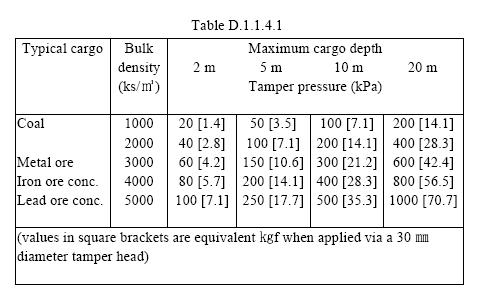02 BC-Code Code of safe practice for solid bulk cargoes