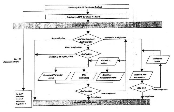NOx Technical Code Technical code on control of emission of Nitrogen