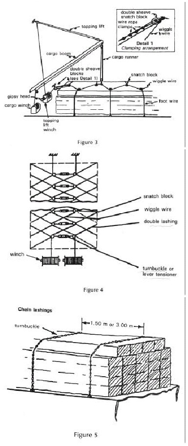 Timber Deck Cargoes, 1991 Code of safe practice for ships