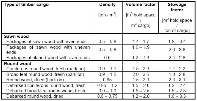 Timber Deck Cargoes, 2011 - Netherlands Regulatory Framework